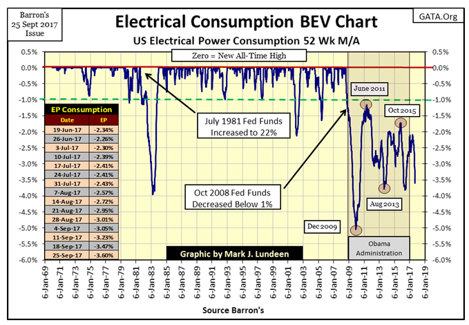 Electrical Consumption BEV Chart