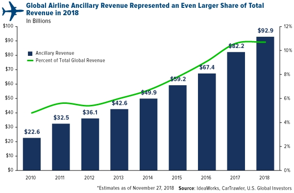 Global Airline Ancillary Revenue Even Larger  in 2018