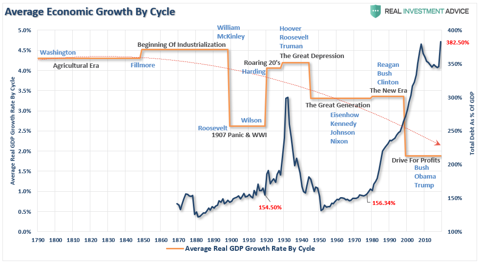 Average Economic Growth By Cycle