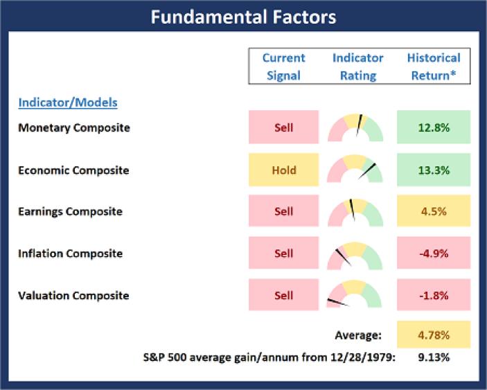 Fundamental Factors.