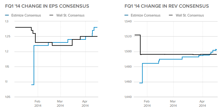 Change in Consensus