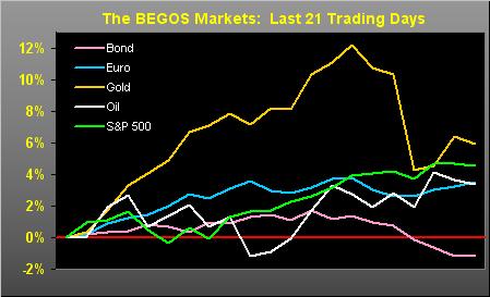 BEGOS Markets
