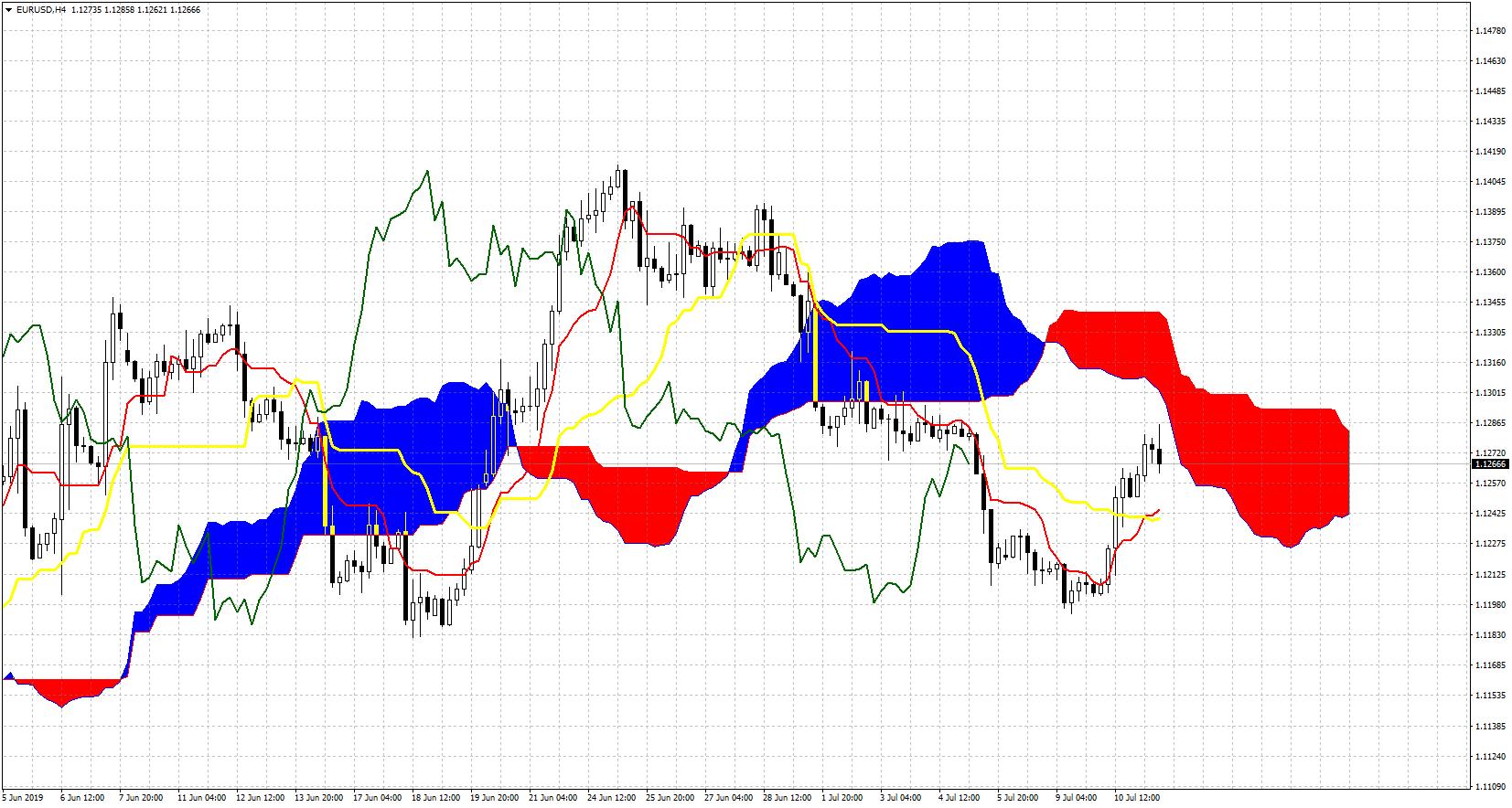 4-Hour EUR/USD