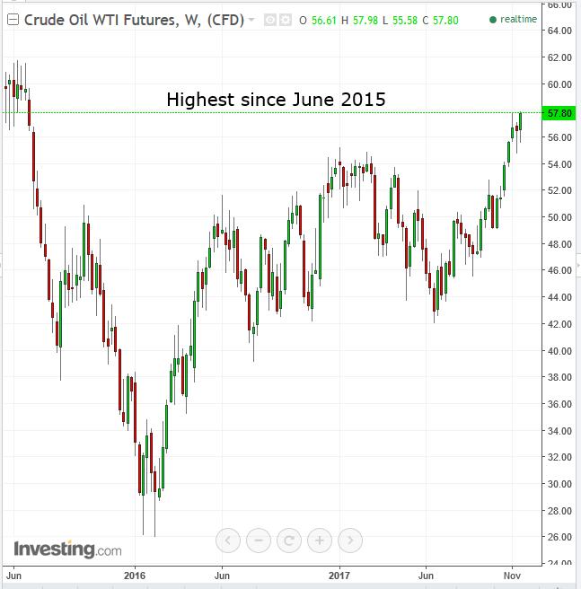 Oil Weekly 2016-2017