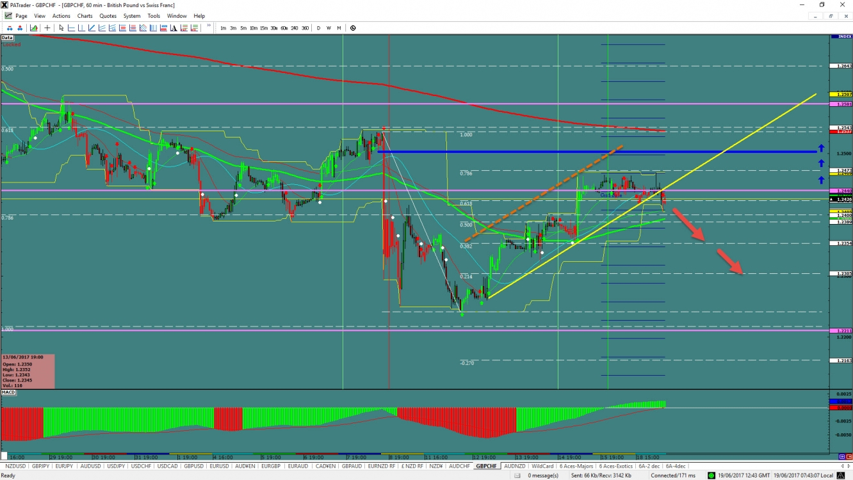 GBP/CHF 240 Minute Chart