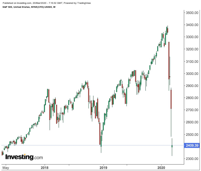 S&P 500 Weekly Price Chart
