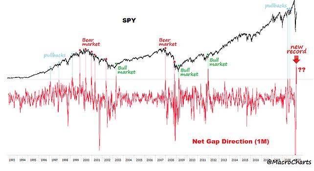 SPY Chart