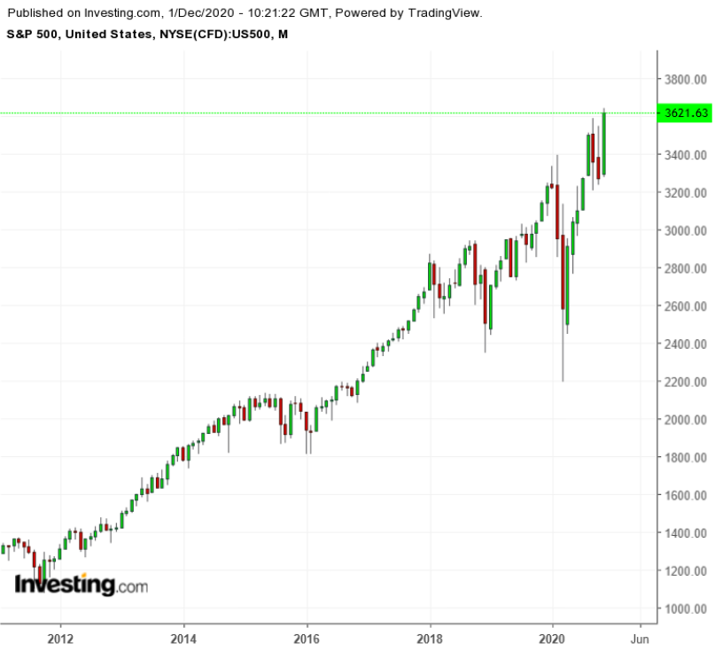 S&P 500 Monthly 2010-2020