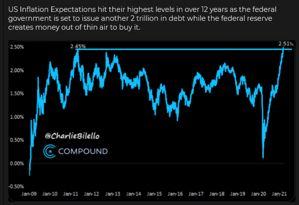 US Inflation Expectations
