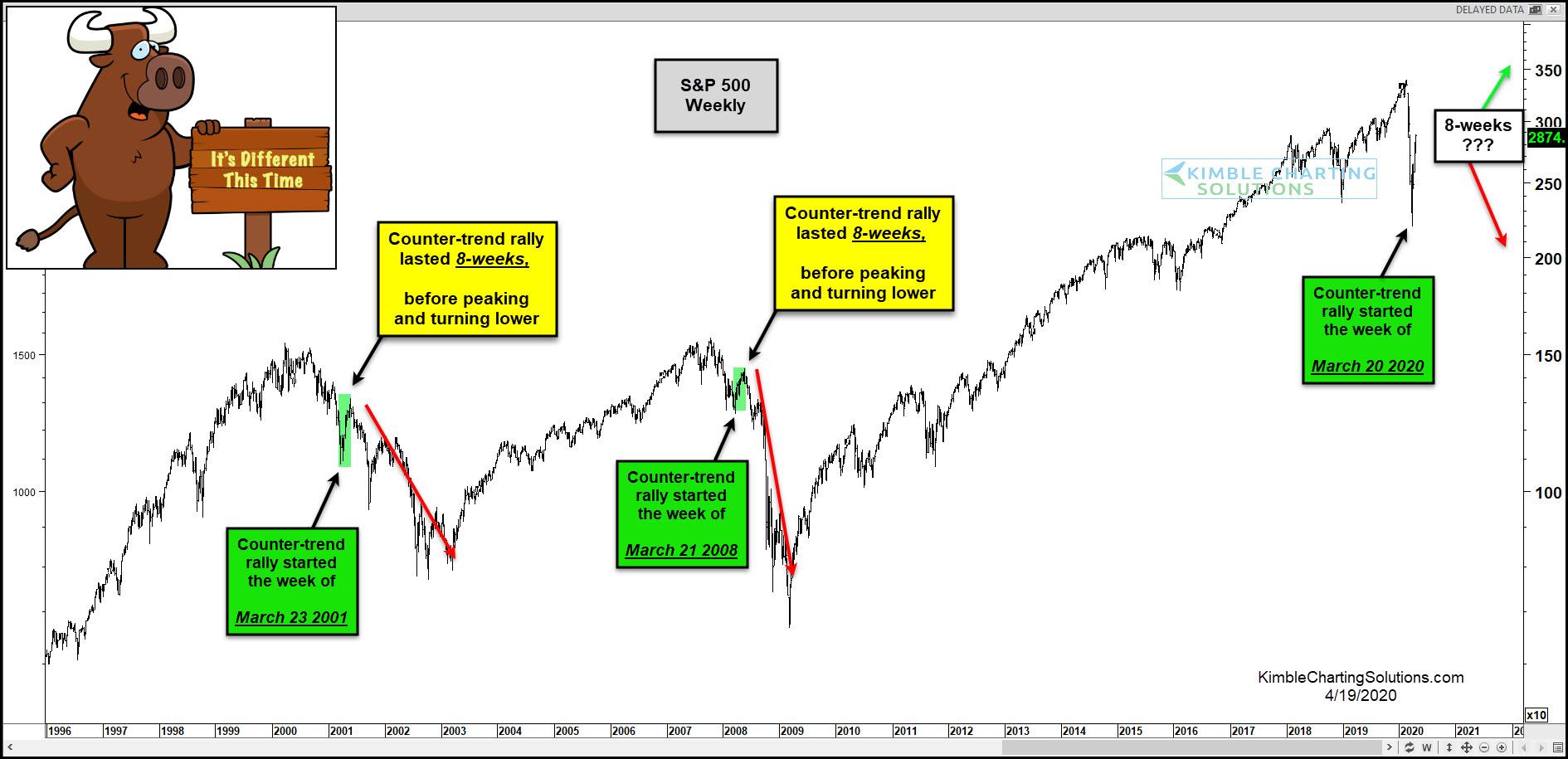 S&P Powtarzać Od 2000 Do 2007 Roku Niedźwiedzi Na Rynku Akcji. Inaczej, Czy To Jest Czas?