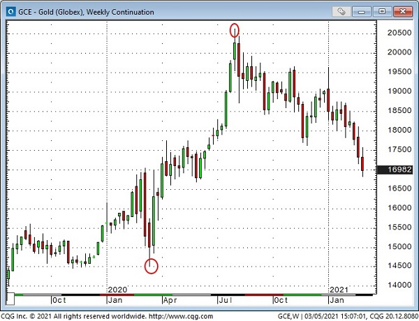 GCE-Gold Weekly Chart