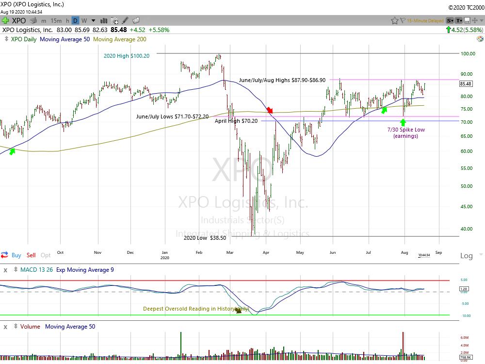 XPO Logistics 1-Day Chart.
