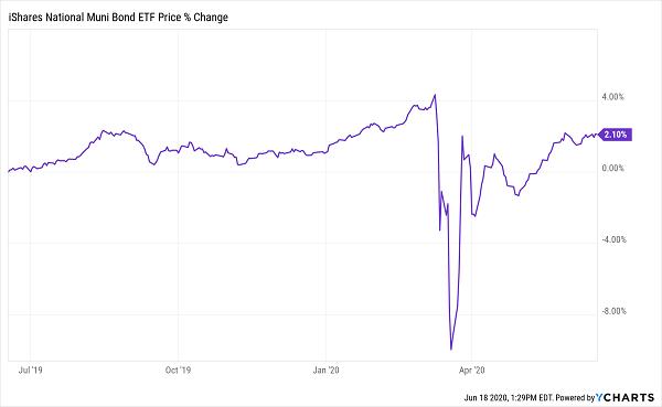 MUB-Price Chart