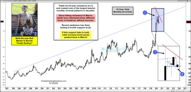 10-Year Bond Chart - Inverted.
