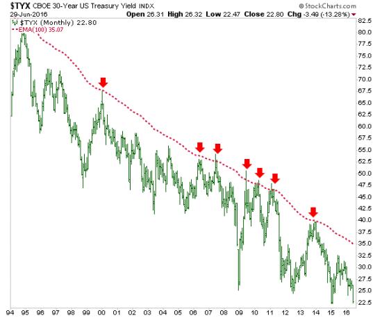 Monthly 30-Year Treasury Yield