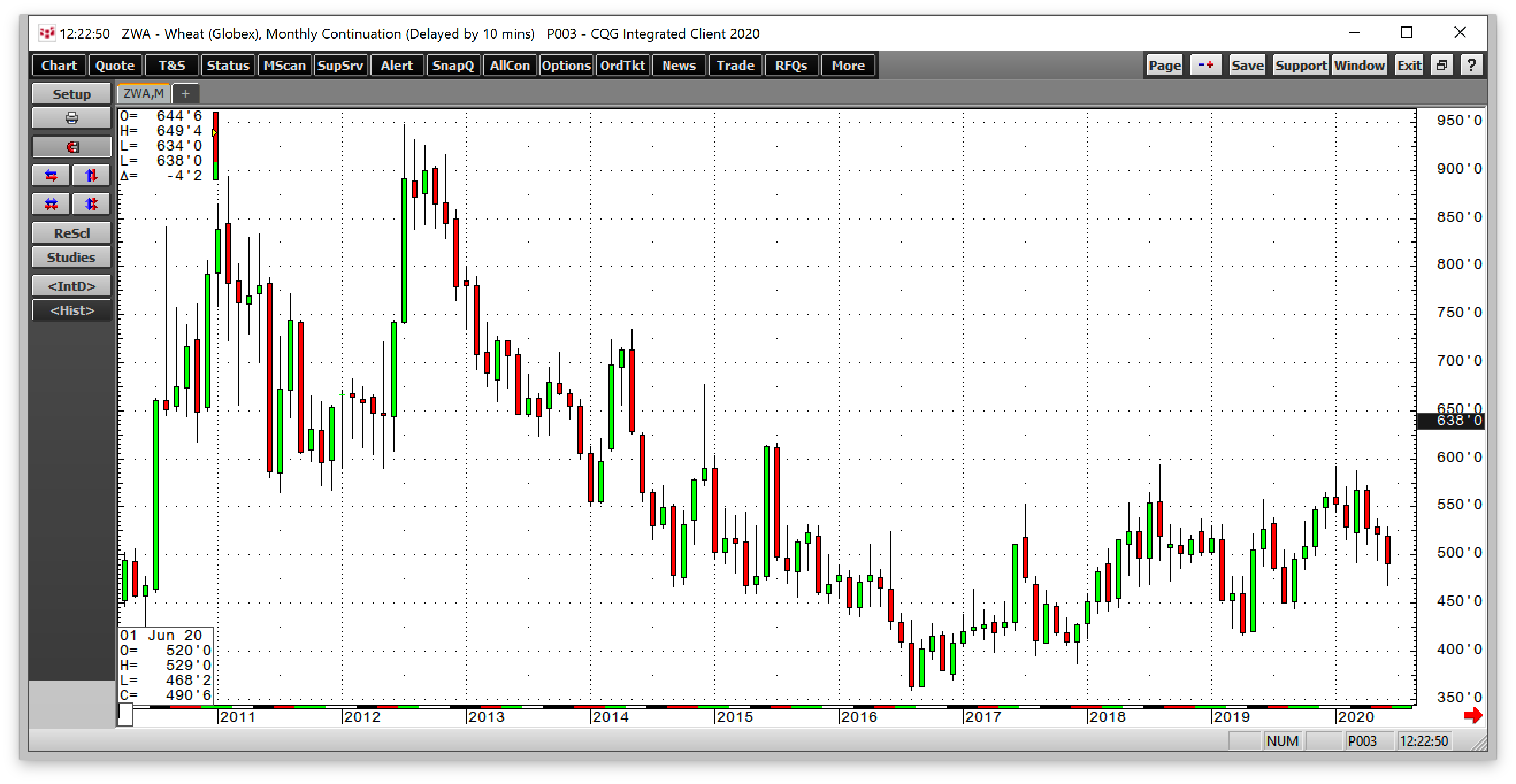 Wheat Monthly 2010-2021