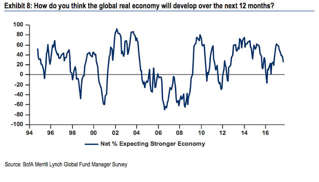 Global Economy Over Next 12 Months