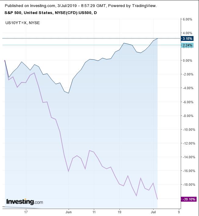 Treasury Yields-SPX Divergence