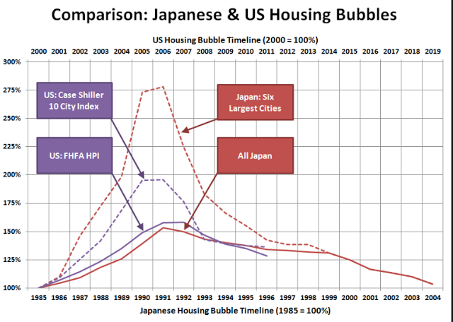 Comparison: Japanese and US housing bubbles