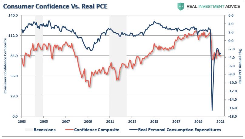 Consumer Confidence Vs Real PCE