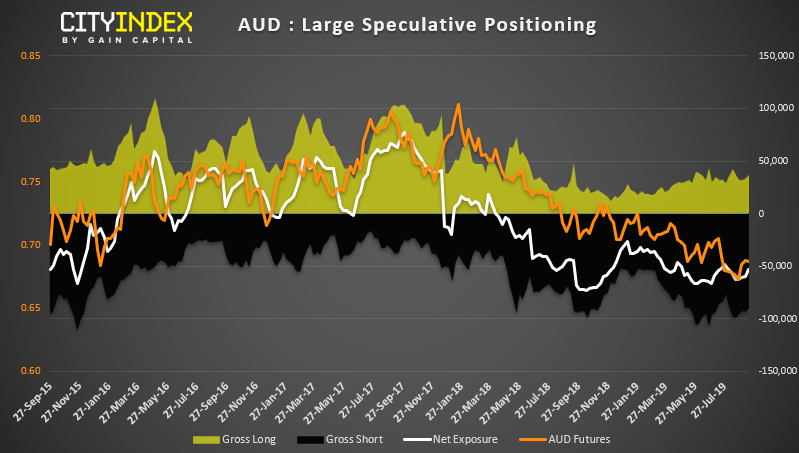 AUD Large Speculative Positioning Chart