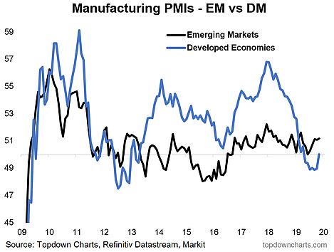 Manufacturing PMIs
