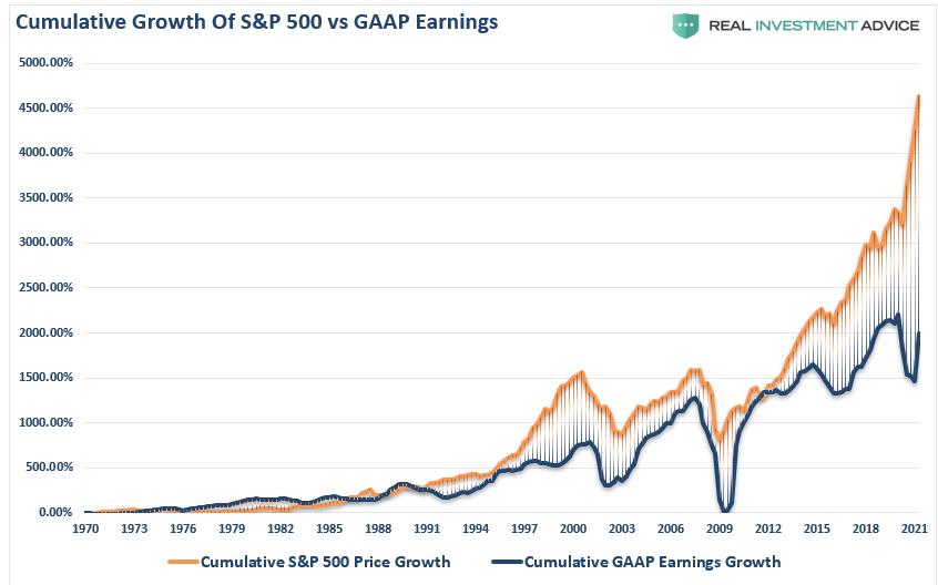 S&P 500-Cumulative Price Growth Vs GAAP Earnings