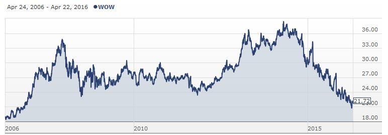 westpac share price - photo #36