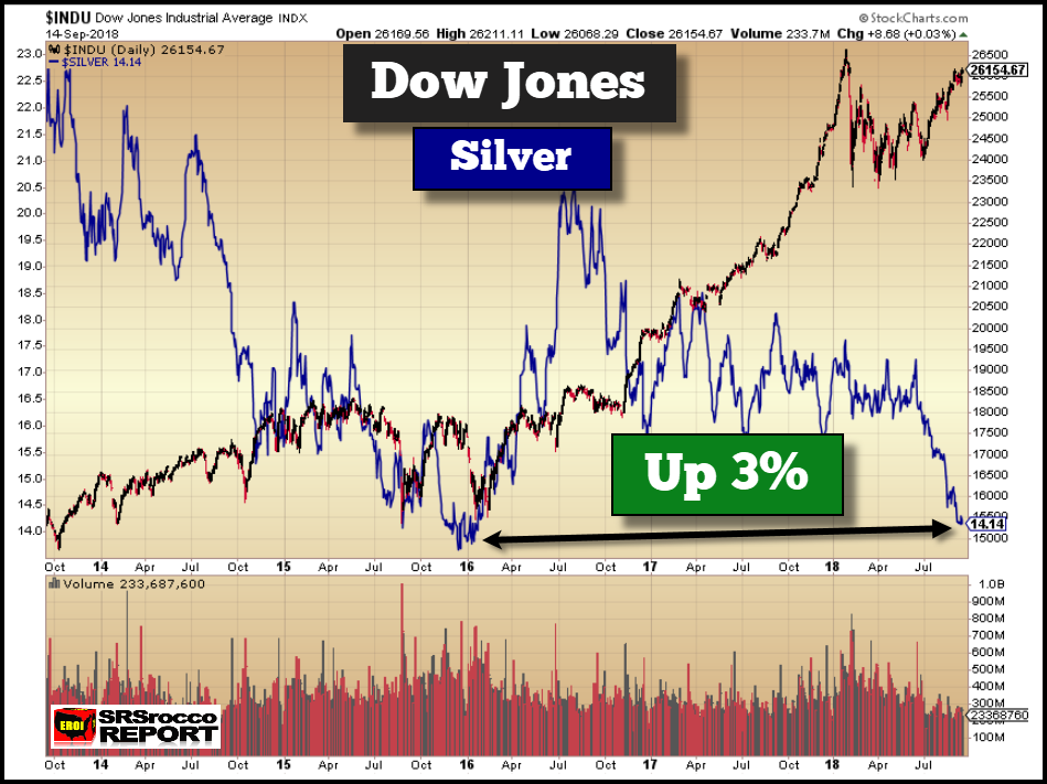 Dow Jones Industrials (black), Silver