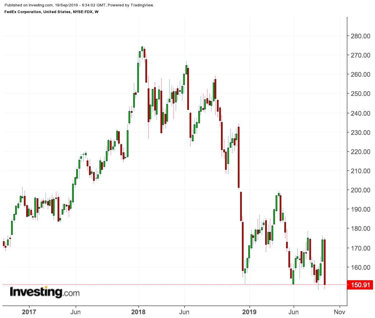 Fedex price chart