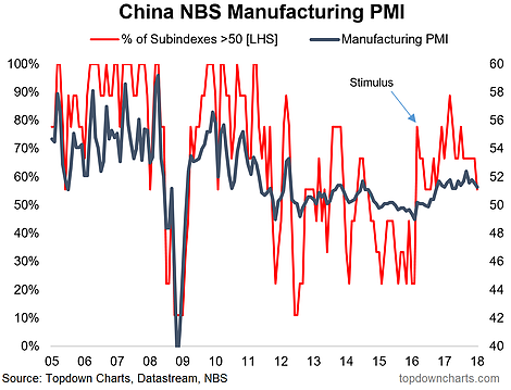 China NBS Manufacturing PMI 2005-2017