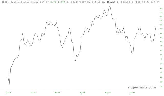 Broker/Dealer index 12%