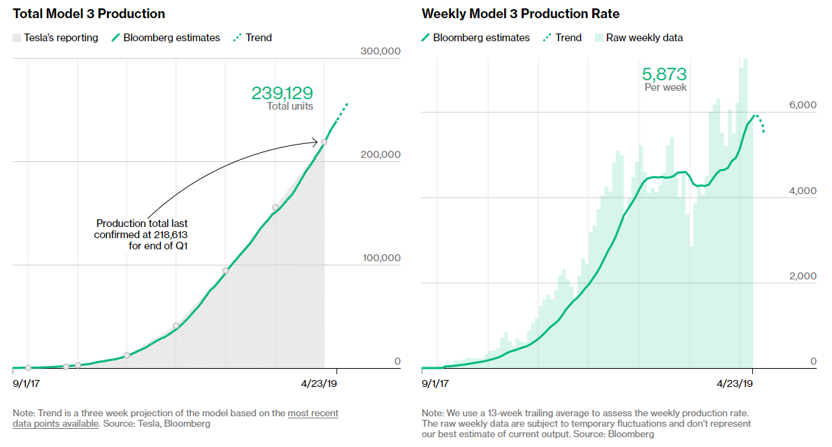 Tesla Q1 2019 Earnings Preview: The Art Of Selling Dreams But Not Cars