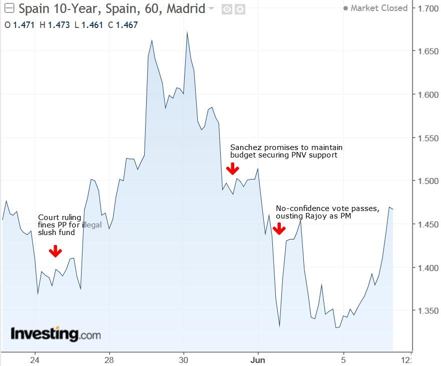 Spain 10-Year Yield Hourly Chart