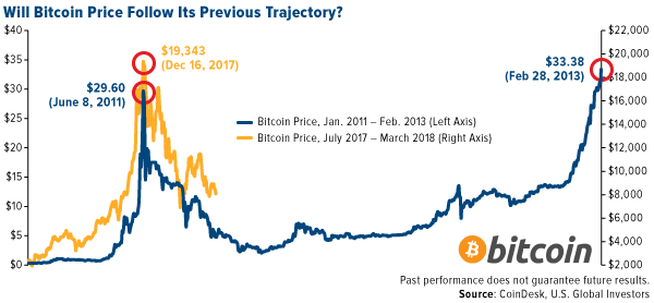 Will Bitcoin price follow its previous trajectory?