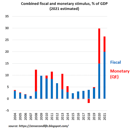 Estimated Combined Fiscal And Monetary Stimulus