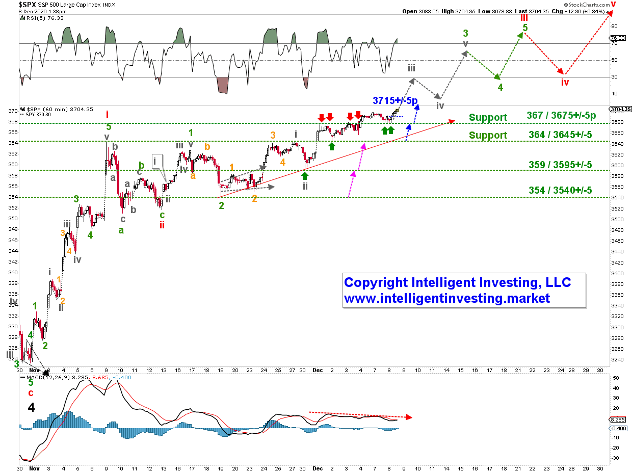 S&P 500 Hourly Candlestick Chart.