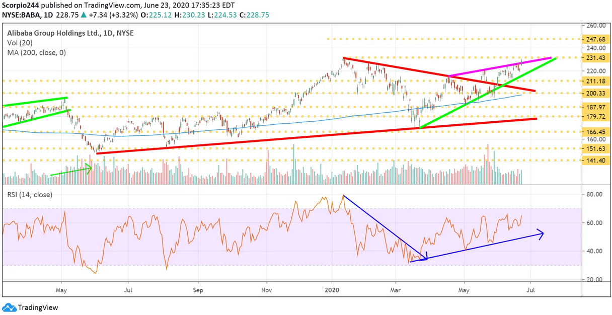 Alibaba Ltd Daily Chart