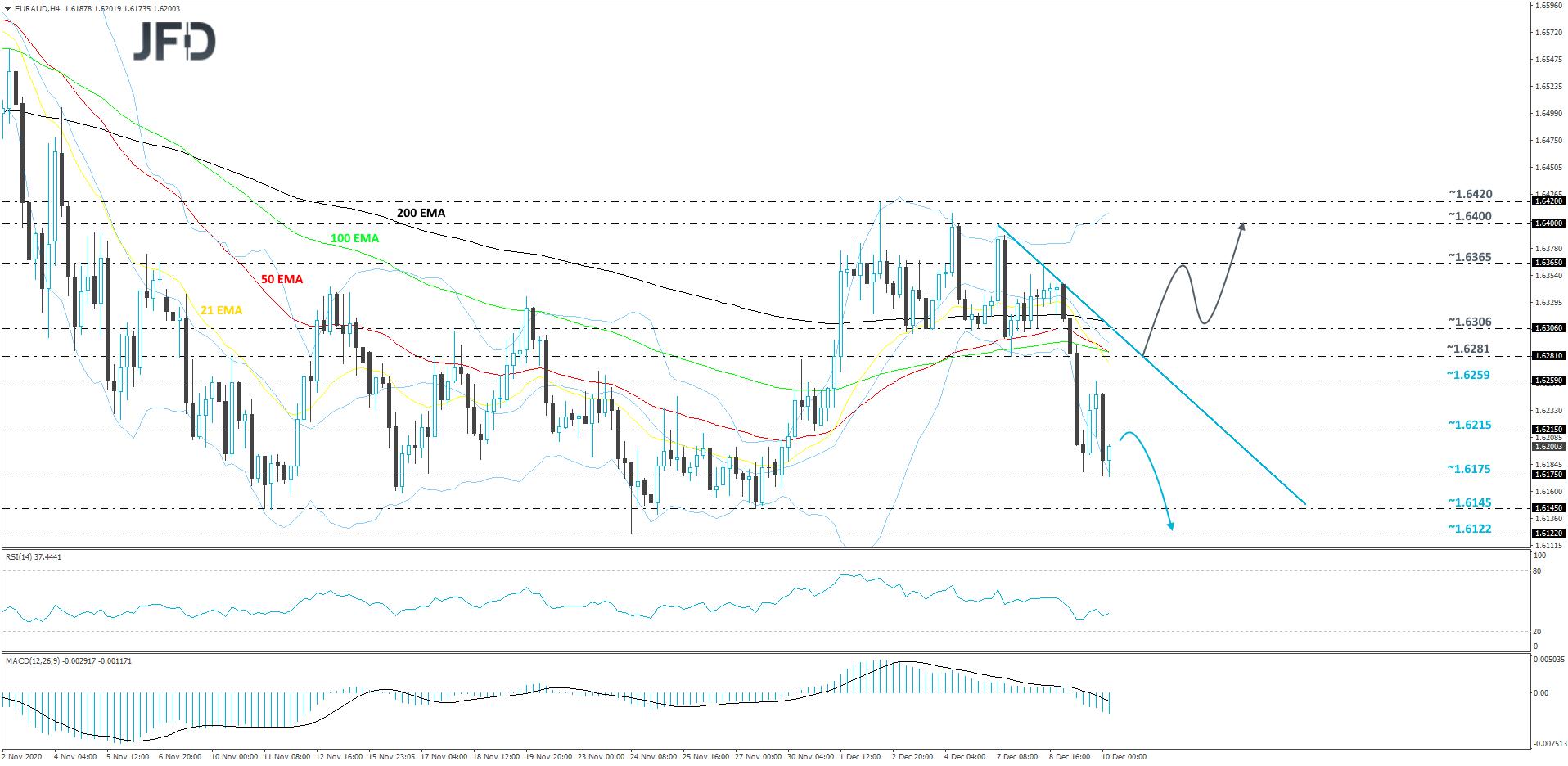 EUR/AUD 4-hour chart technical analysis
