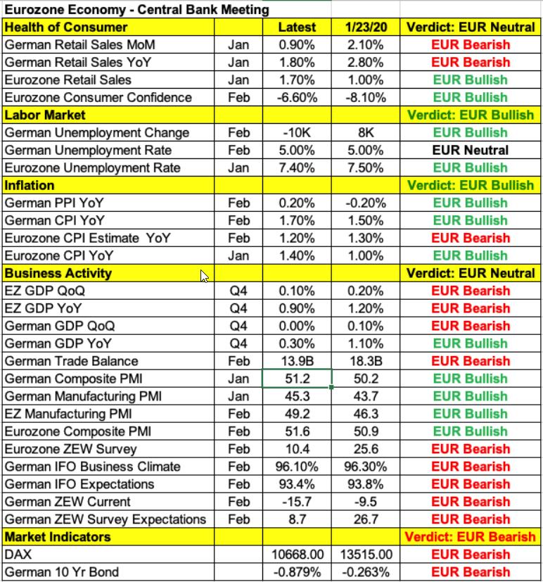 Eurozone Data Points