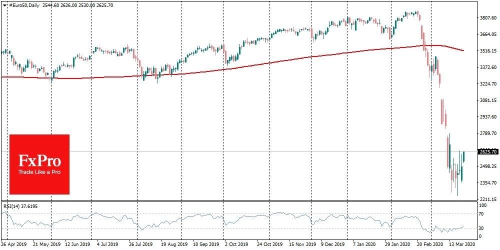 EuroStoxx50 reversed higher despite gloomy business sentiment