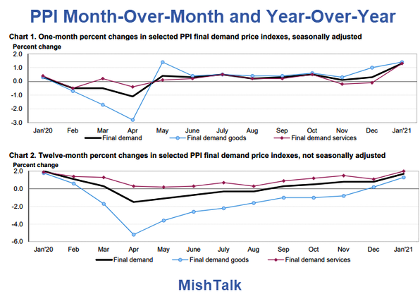 PPI MoM And YoY Chart