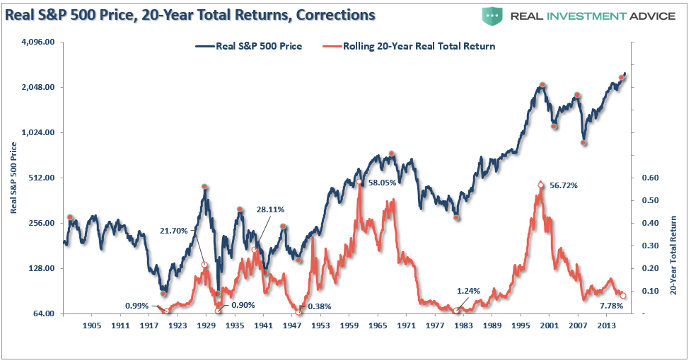 Real S&P 500 Price 20 Year Total Returns