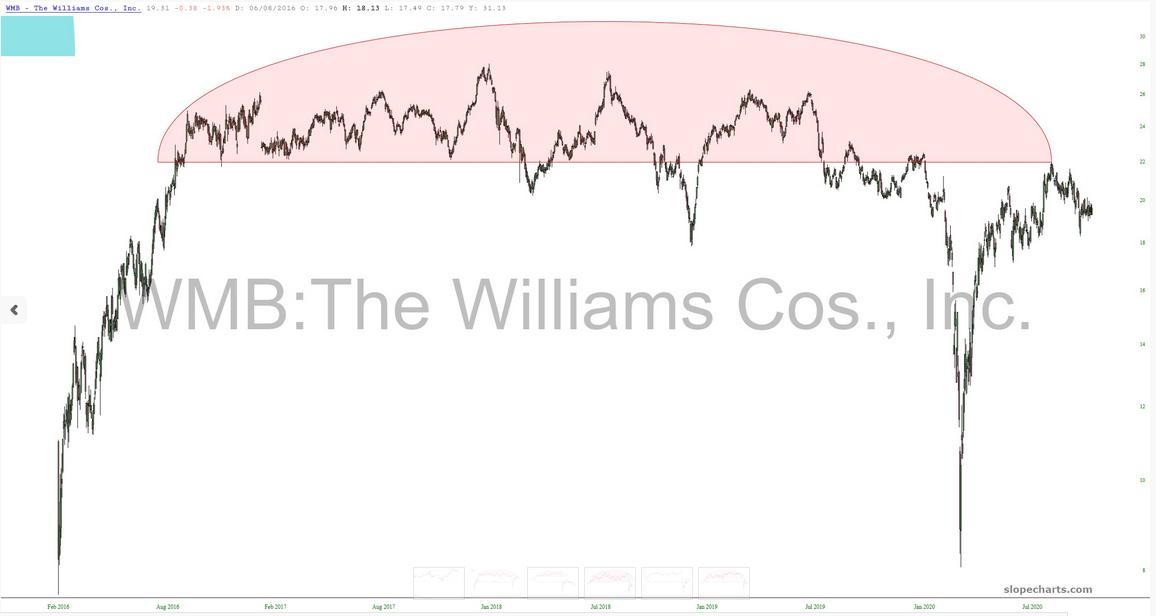 WMB Chart