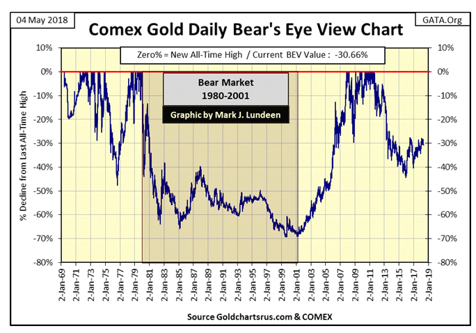Comex Gold Daily Bear's Eye View Chart