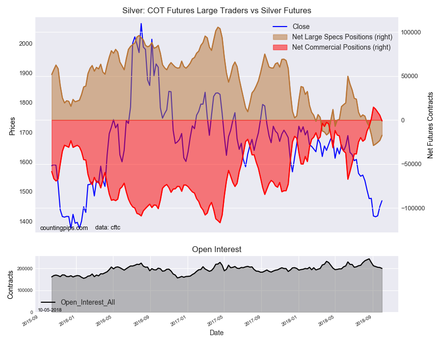 Silver COT Futures Large Trader Vs Silver Futures