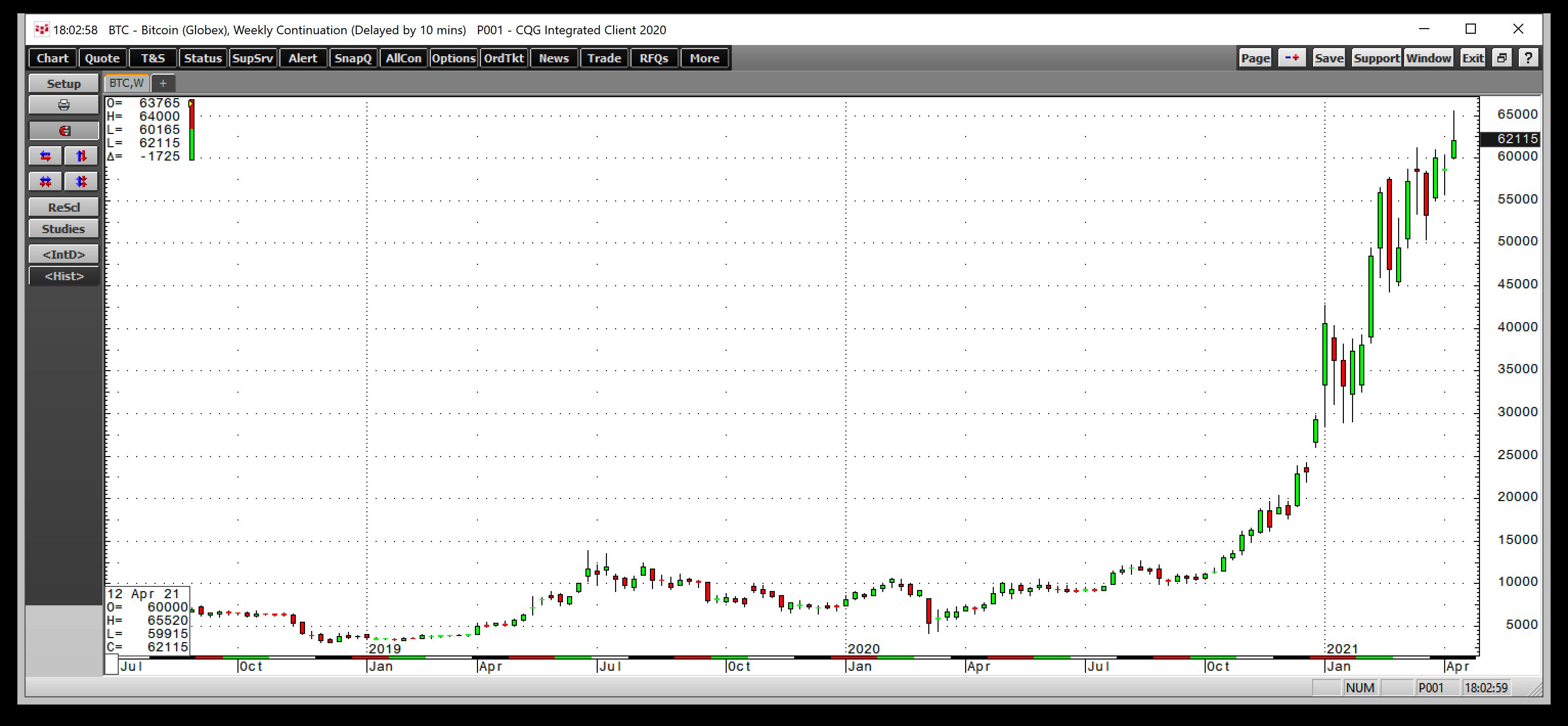 BTC/USD Haftalık Grafik