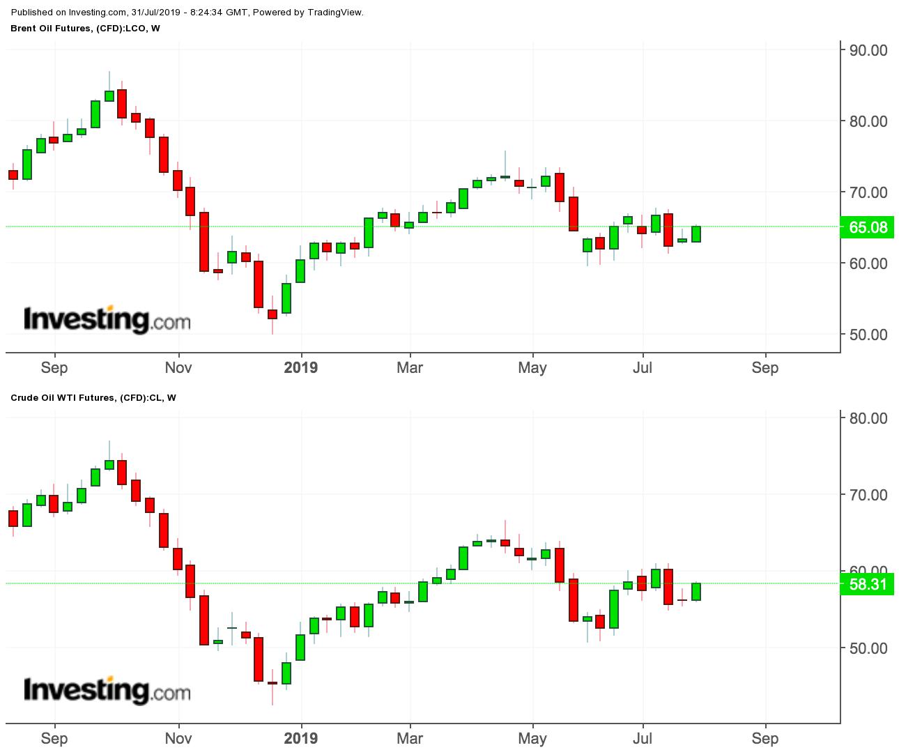 Brent/WTI price charts