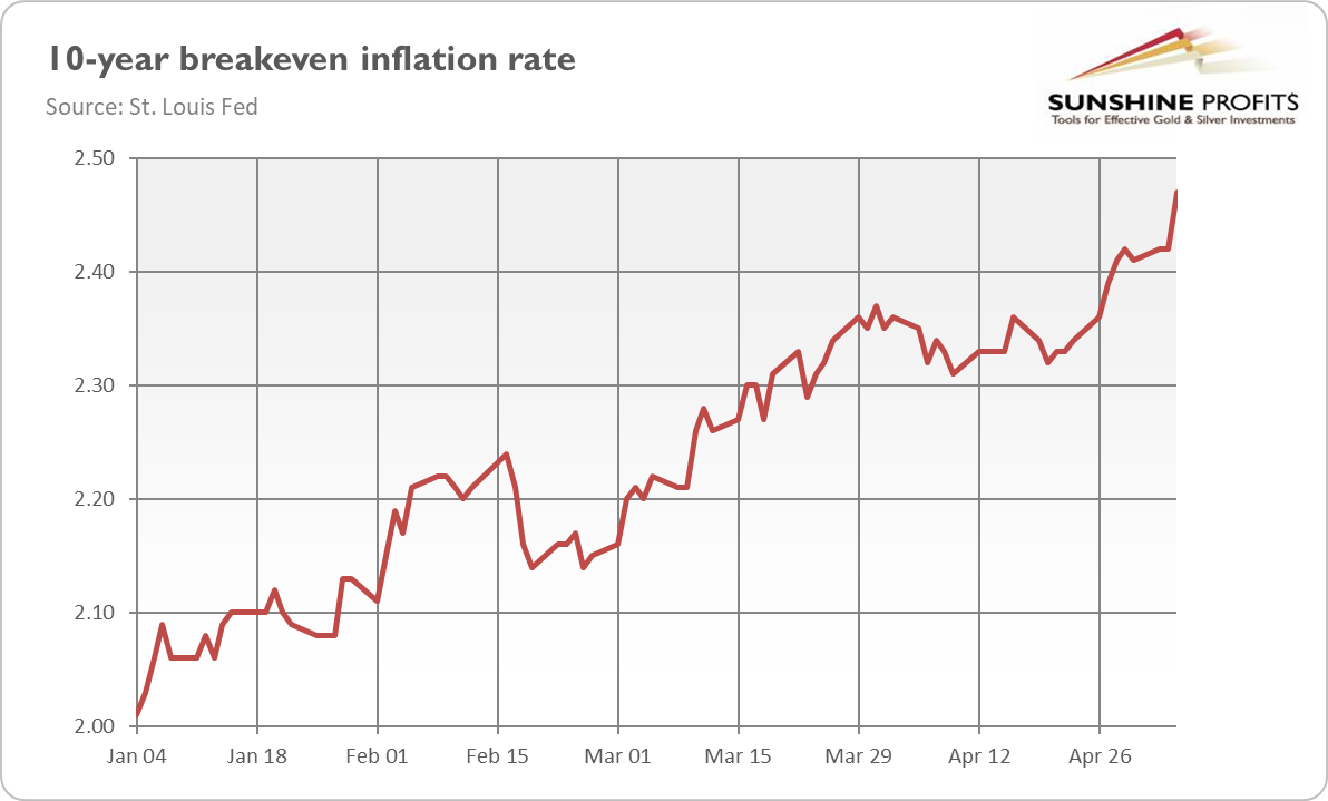 10-Year Break-Even Inflation Rate.