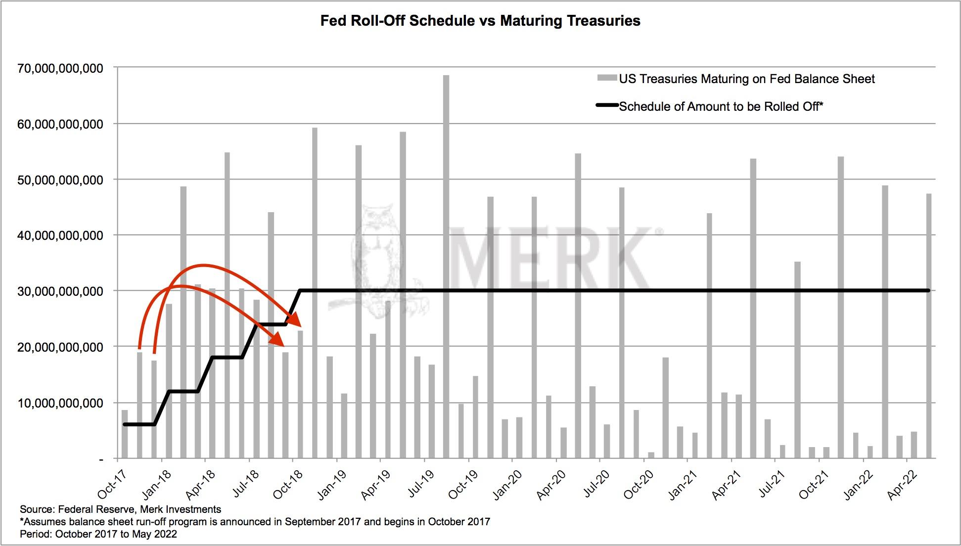 Balance-Sheet Reduction And Treasuries